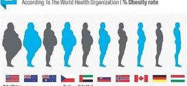 Dünya Sağlık Örgütüne Göre Dünyanın En Obez 10 Ülkesi