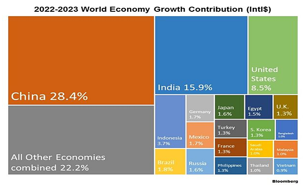 2022 2023 World Economy Growth Contribution