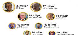 Dünyanın En Zengin 8 İnsanı