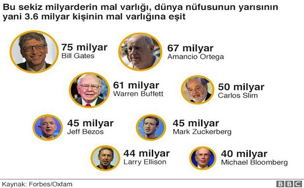 8 richest en zengin 8 insan