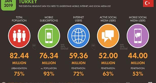 Türkiye'de Sosyal Medya Kullanıcı Sayısı İstatistikleri 2019