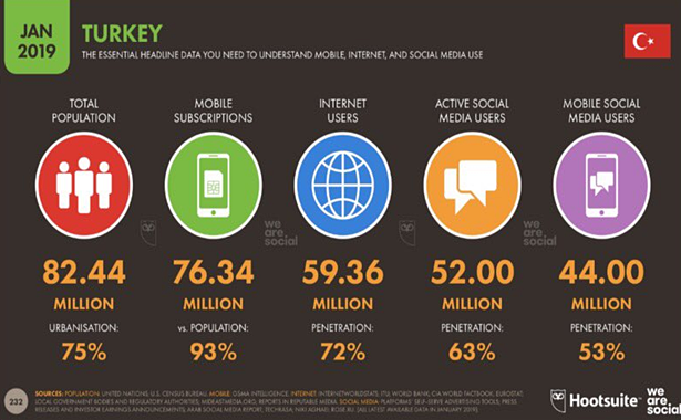 Türkiye Sosyal Medya Kullanımı