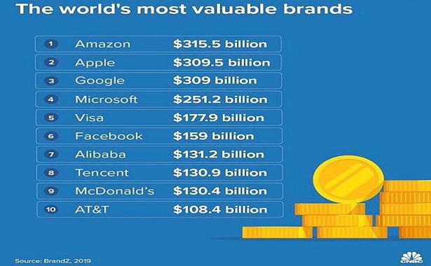 Dünyanın En Değerli Markalarının Piyasa Değerli