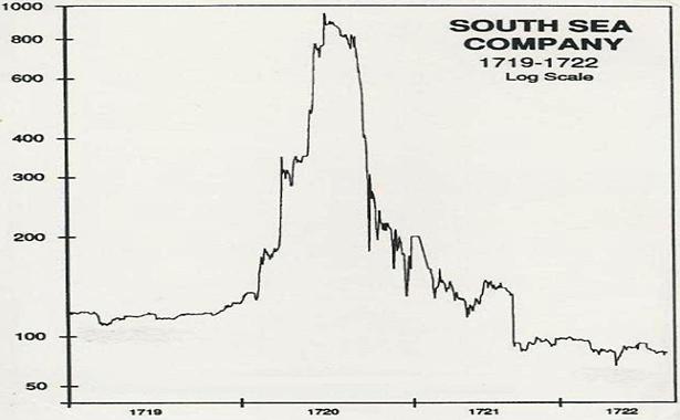 Güney Denizi Hisse Senedi Balonu