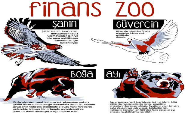 Finans zoo